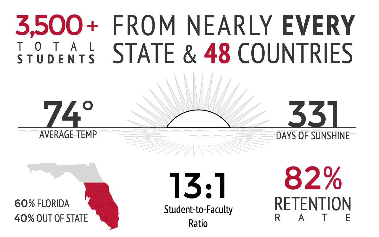student body statistics. twenty-five hundred undergraduate students from nearly every state and fifty countries. seventy-four degree average temperature. three hundred and thirty-one days of sunshine. sixty percent of our students come from florida with the remaining forty percent coming from out of state. forty percent are male, sixty percent are female. florida southern has an eighty percent retention rate for first-year students.