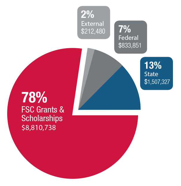 financial aid pie chart explaining that florida southern college invests heavily in its students